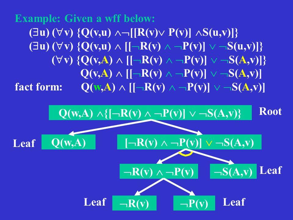 Example: Given a wff below: ( u) ( v) {Q(v,u) [[R(v) P(v)] S(u,v)]} ( v) {Q(v,A) [[ R(v) P(v)] S(A,v)]} Q(v,A) [[ R(v) P(v)] S(A,v)] fact form: Q(w,A)