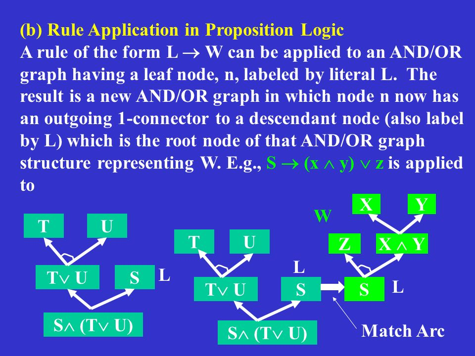 (b) Rule Application in Proposition Logic A rule of the form L W can be applied to an AND/OR graph having a leaf node, n, labeled by literal L.