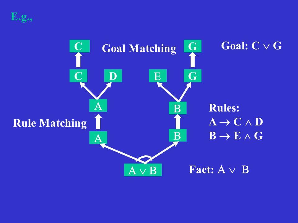 E.g., CD G G C Fact: Rules: A C D B E G Goal: C G Rule Matching Goal Matching