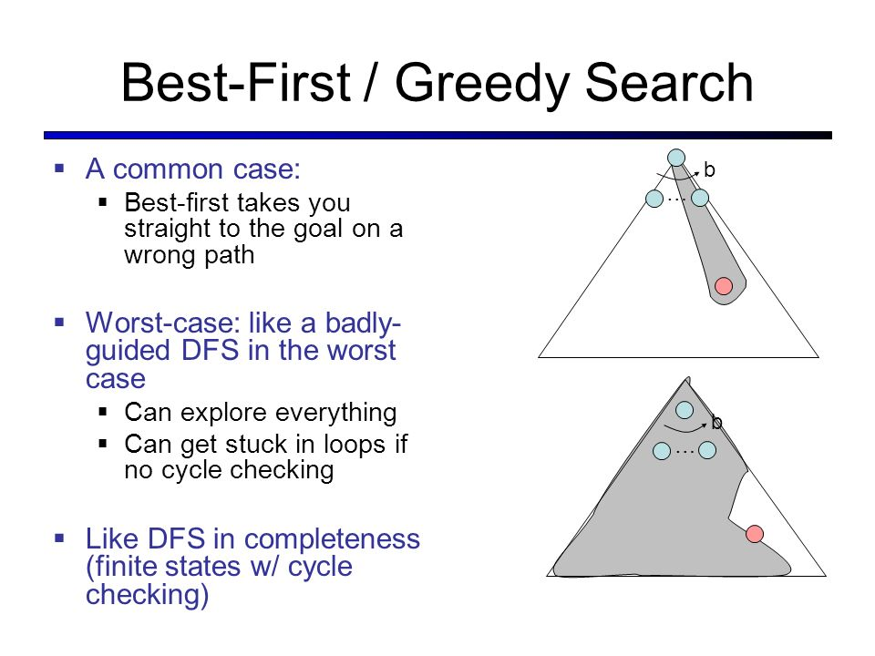 Best-First / Greedy Search A common case: Best-first takes you straight to the goal on a wrong path Worst-case: like a badly- guided DFS in the worst case Can explore everything Can get stuck in loops if no cycle checking Like DFS in completeness (finite states w/ cycle checking) … b … b