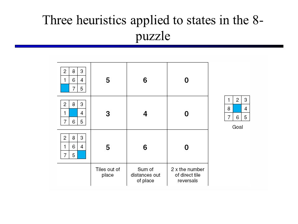Three heuristics applied to states in the 8- puzzle
