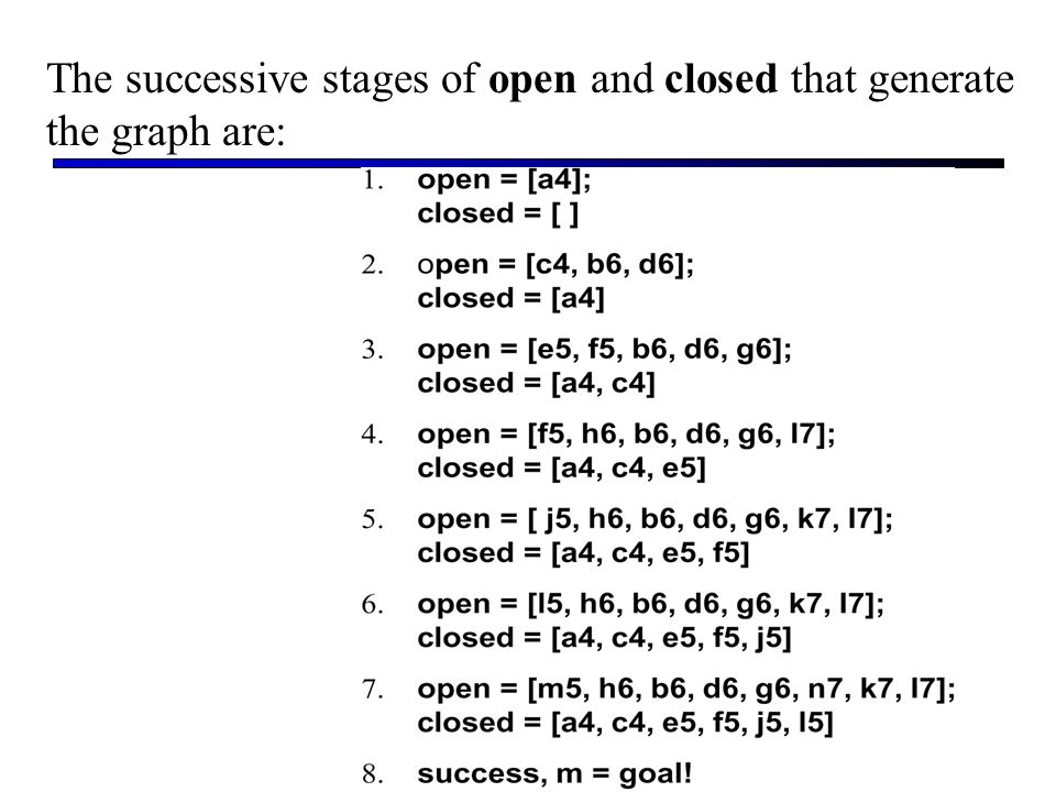 The successive stages of open and closed that generate the graph are: