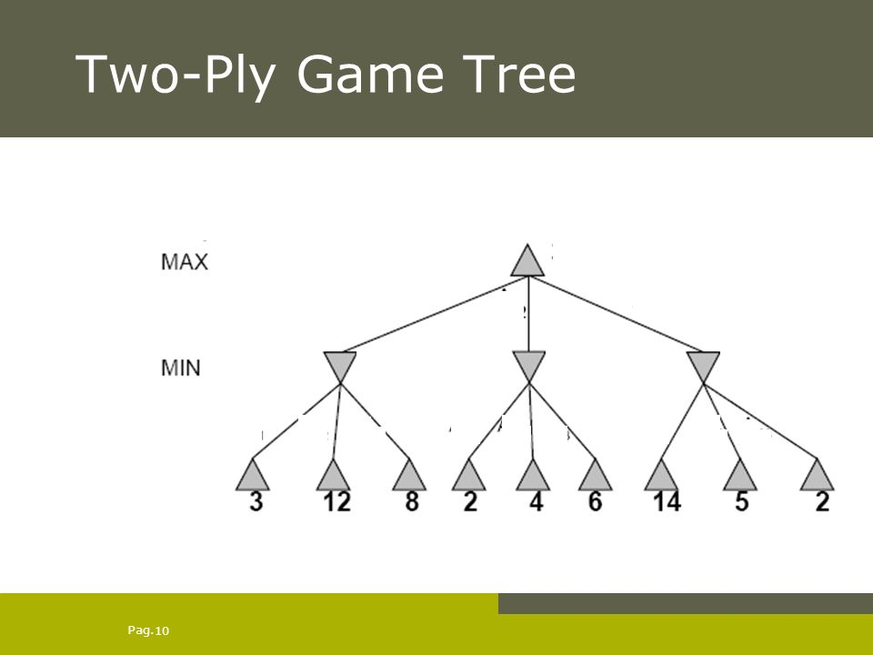 Pag. 10 Two-Ply Game Tree