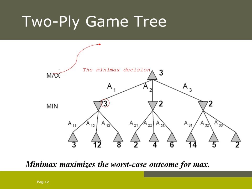 Pag. 12 Two-Ply Game Tree The minimax decision Minimax maximizes the worst-case outcome for max.