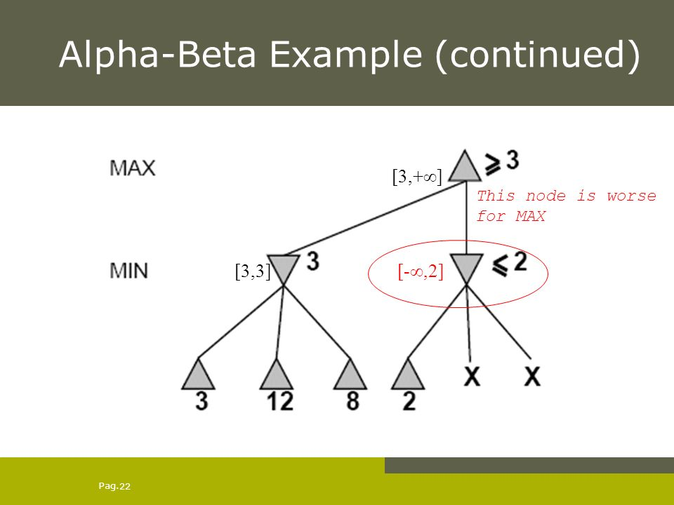 Pag. 22 Alpha-Beta Example (continued) [-,2] [3,+] [3,3] This node is worse for MAX