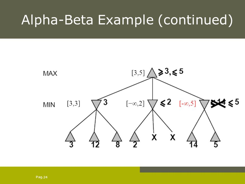 Pag. 24 Alpha-Beta Example (continued) [,2] [3,5] [3,3][-,5],