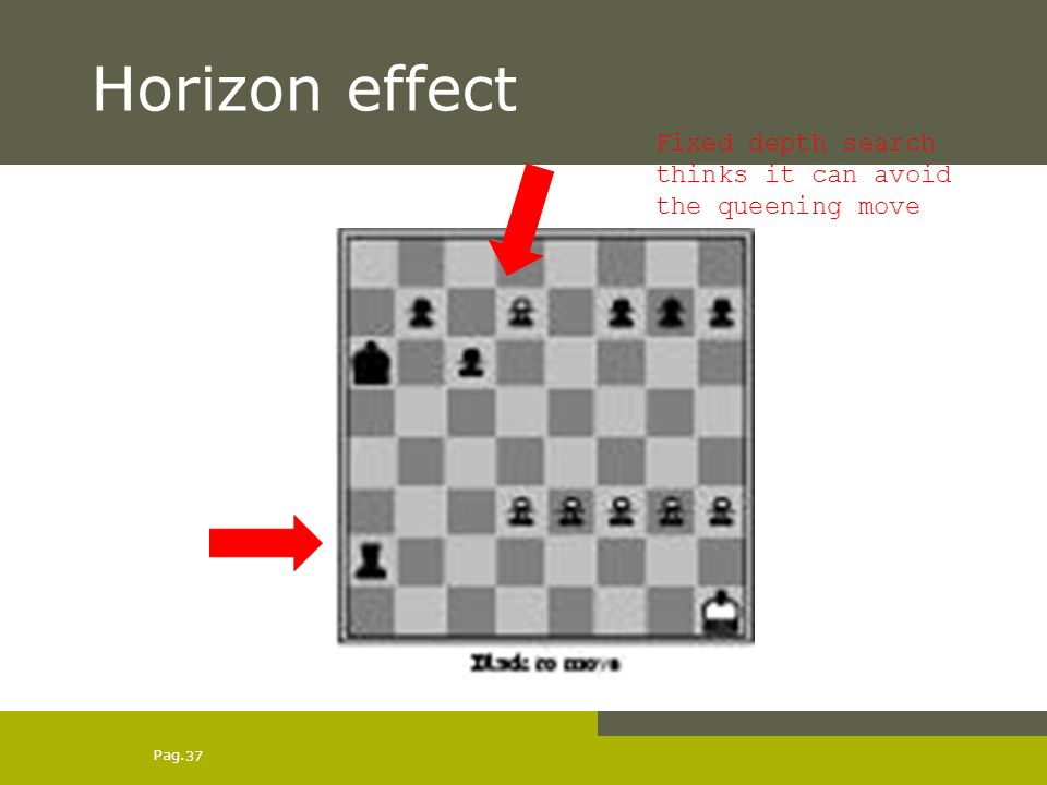 Pag. 37 Horizon effect Fixed depth search thinks it can avoid the queening move