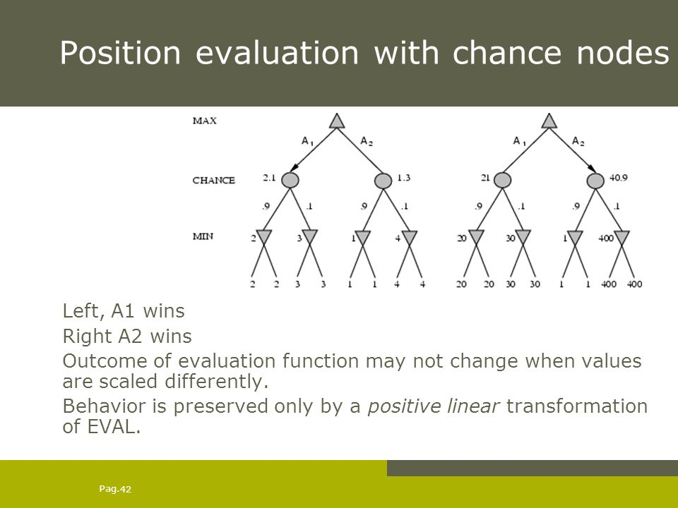 Pag. 42 Position evaluation with chance nodes Left, A1 wins Right A2 wins Outcome of evaluation function may not change when values are scaled differe