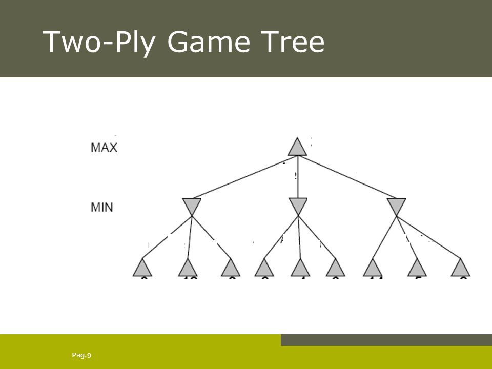 Pag. 9 Two-Ply Game Tree