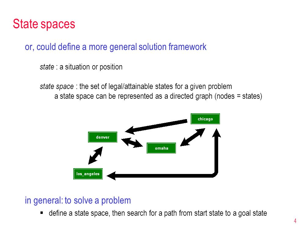 4 State spaces or, could define a more general solution framework state : a situation or position state space : the set of legal/attainable states for
