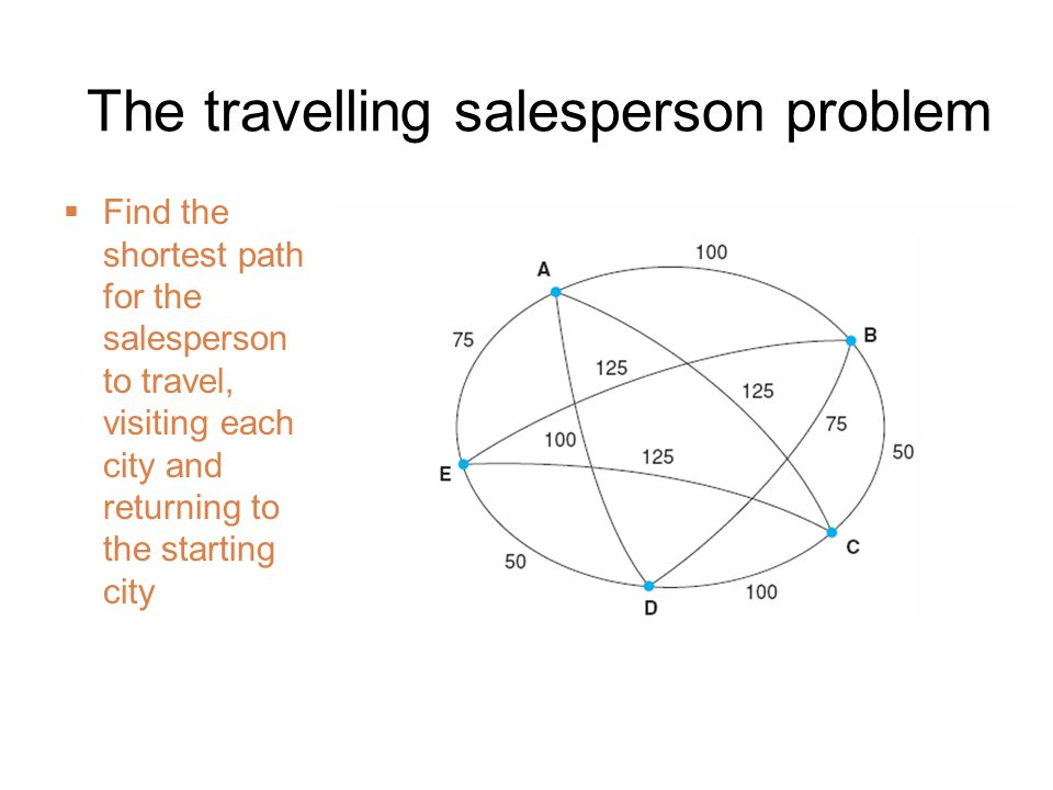 The travelling salesperson problem Find the shortest path for the salesperson to travel, visiting each city and returning to the starting city