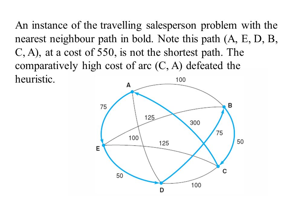 An instance of the travelling salesperson problem with the nearest neighbour path in bold. Note this path (A, E, D, B, C, A), at a cost of 550, is not