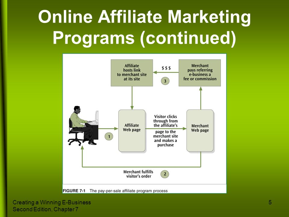 Creating a Winning E-Business Second Edition, Chapter 7 5 Online Affiliate Marketing Programs (continued)