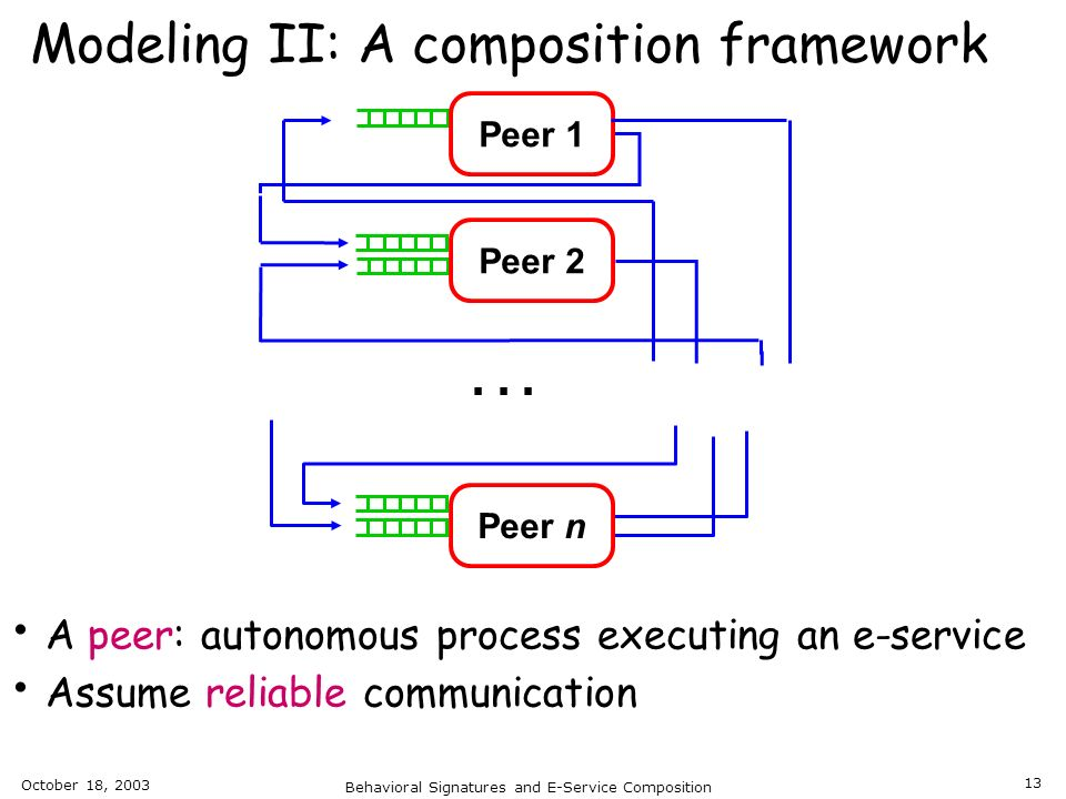 October 18, 2003 Behavioral Signatures and E-Service Composition 13 Modeling II: A composition framework A peer: autonomous process executing an e-ser