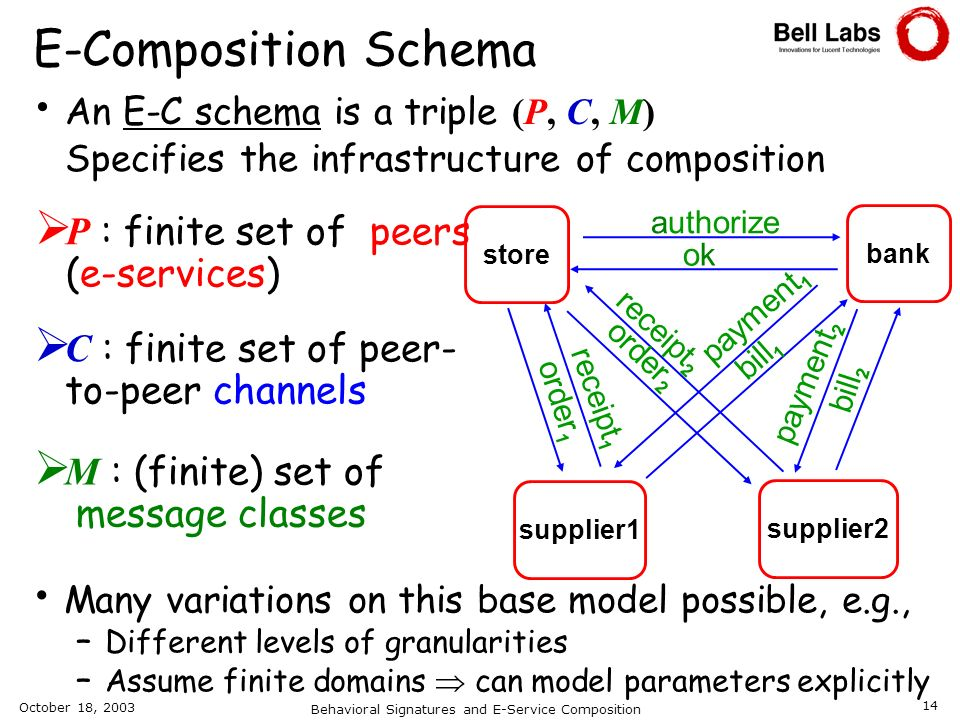 October 18, 2003 Behavioral Signatures and E-Service Composition 14 C : finite set of peer- to-peer channels An E-C schema is a triple (P, C, M) Speci