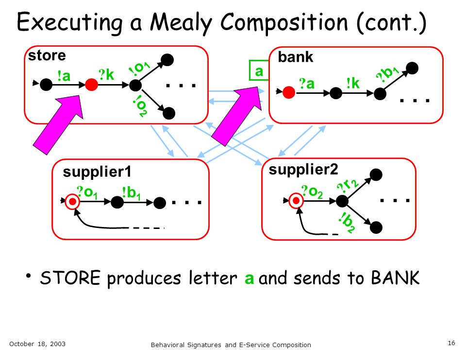 October 18, 2003 Behavioral Signatures and E-Service Composition 16 a Executing a Mealy Composition (cont.)... store supplier1 supplier2... bank STORE