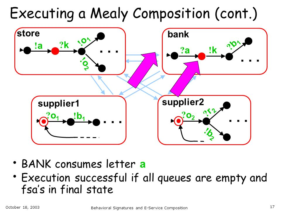 October 18, 2003 Behavioral Signatures and E-Service Composition 17 Executing a Mealy Composition (cont.) BANK consumes letter a Execution successful