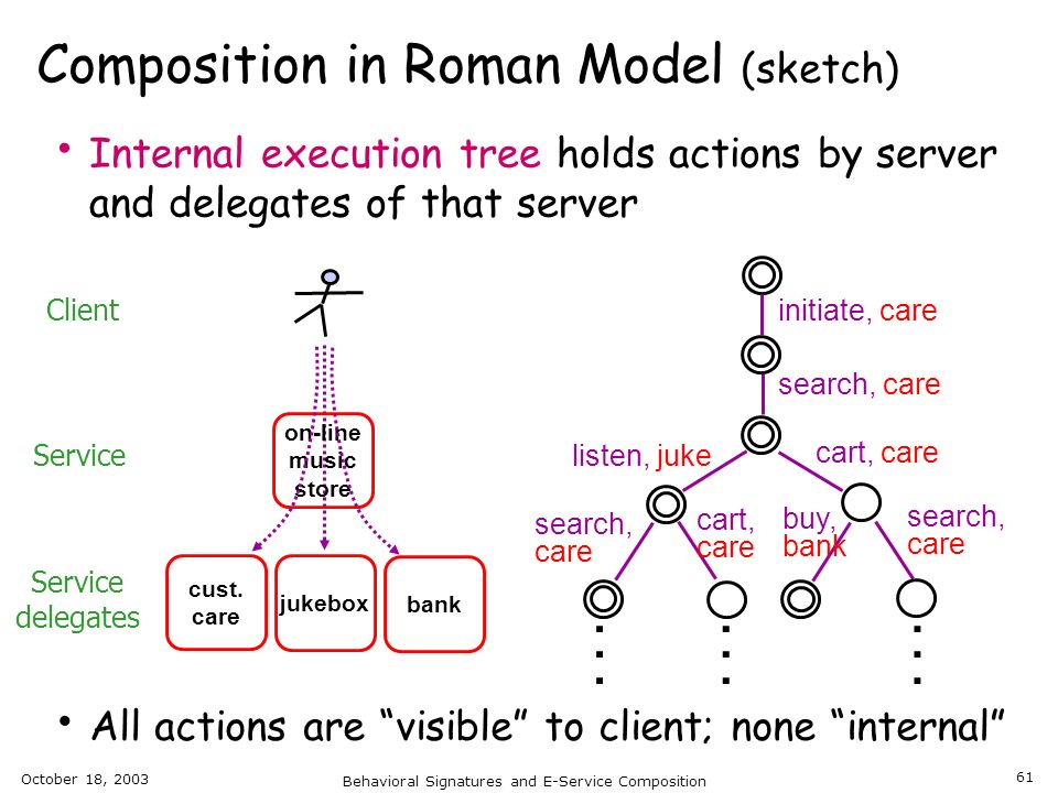 October 18, 2003 Behavioral Signatures and E-Service Composition 61 Composition in Roman Model (sketch) Internal execution tree holds actions by serve