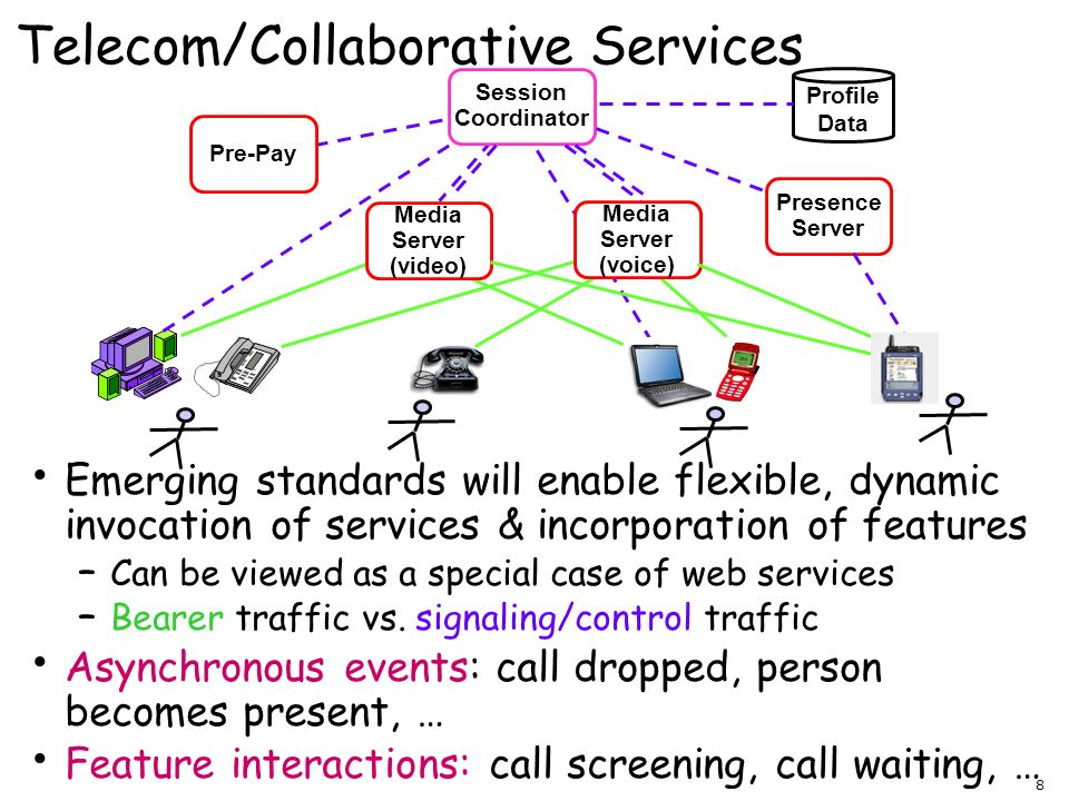 October 18, 2003 Behavioral Signatures and E-Service Composition 8 Telecom/Collaborative Services Emerging standards will enable flexible, dynamic inv
