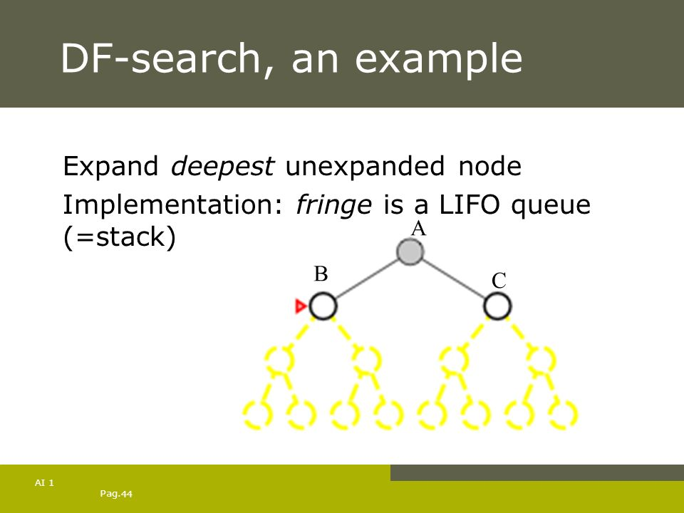 Pag. 44 AI 1 DF-search, an example Expand deepest unexpanded node Implementation: fringe is a LIFO queue (=stack) A B C