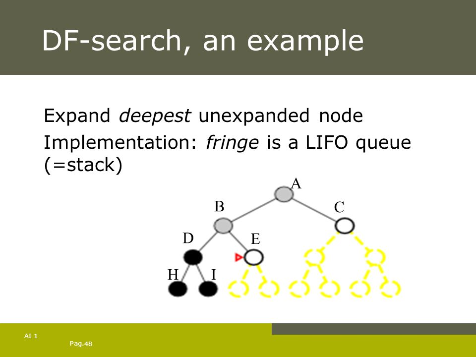 Pag. 48 AI 1 DF-search, an example Expand deepest unexpanded node Implementation: fringe is a LIFO queue (=stack) A B C D E HI