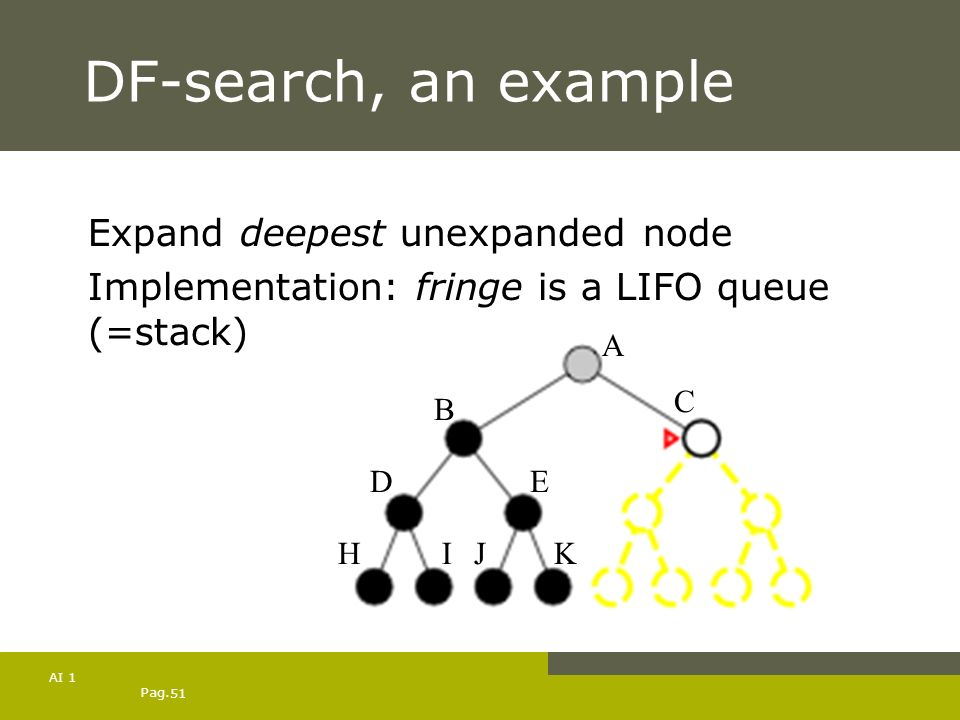Pag. 51 AI 1 DF-search, an example Expand deepest unexpanded node Implementation: fringe is a LIFO queue (=stack) A B C DE HIJK