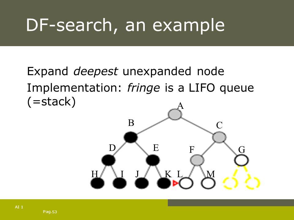 Pag. 53 AI 1 DF-search, an example Expand deepest unexpanded node Implementation: fringe is a LIFO queue (=stack) A B C DE HIJK FG LM