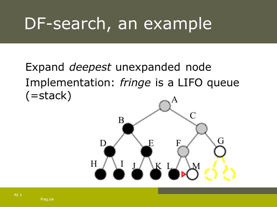 Pag. 54 AI 1 DF-search, an example Expand deepest unexpanded node Implementation: fringe is a LIFO queue (=stack) A B C DE HI JK F G LM
