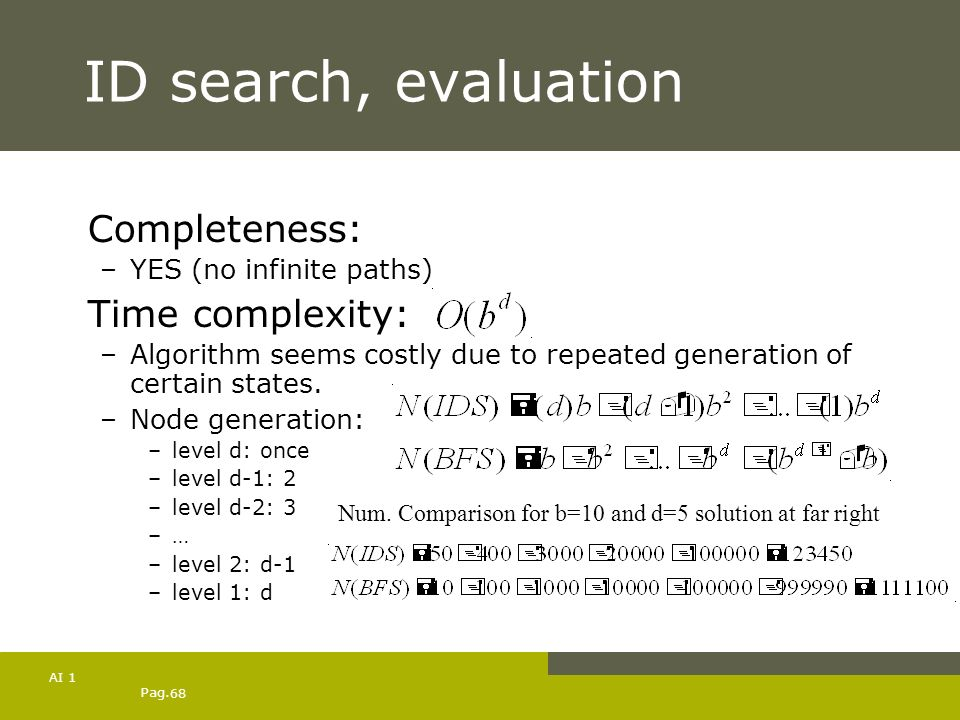 Pag. 68 AI 1 ID search, evaluation Completeness: –YES (no infinite paths) Time complexity: –Algorithm seems costly due to repeated generation of certa