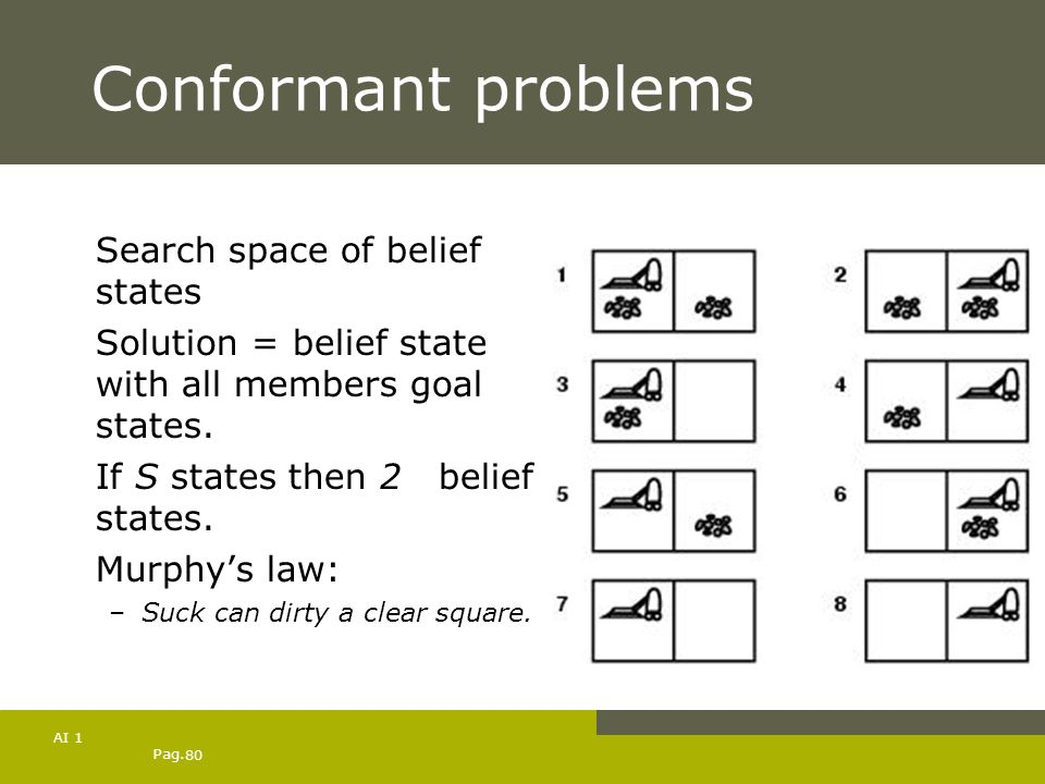 Pag. 80 AI 1 Conformant problems Search space of belief states Solution = belief state with all members goal states. If S states then 2S belief states