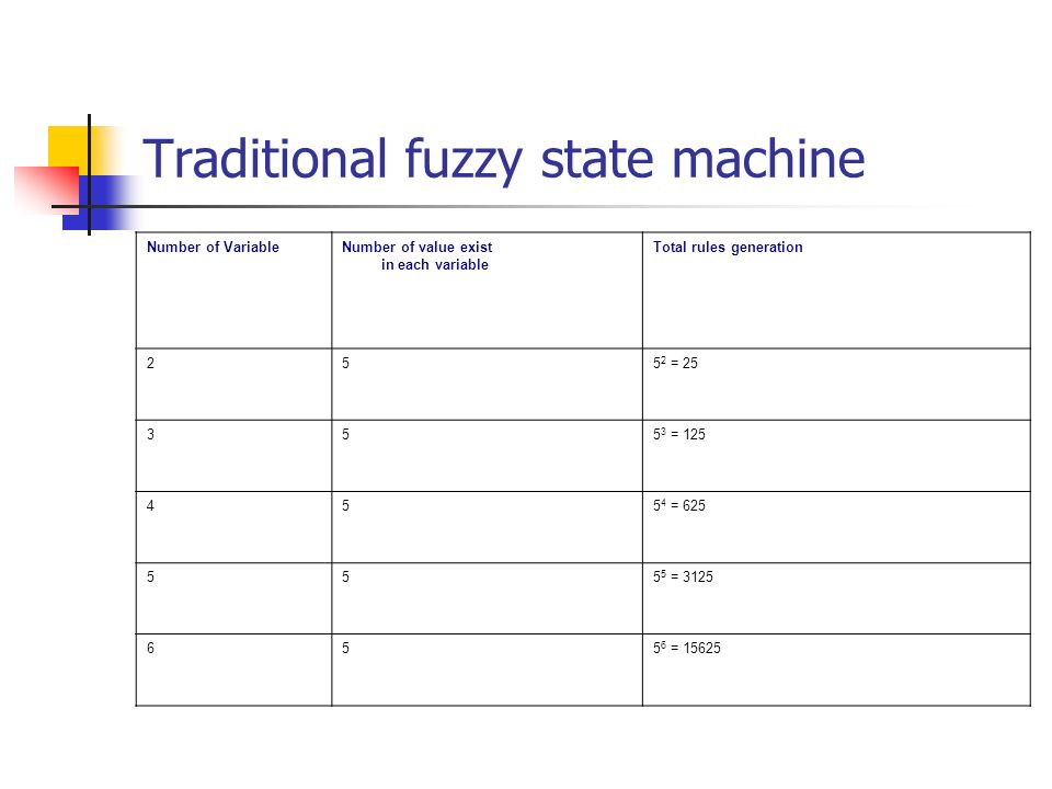 Traditional fuzzy state machine Number of VariableNumber of value exist in each variable Total rules generation 255 2 = 25 355 3 = 125 455 4 = 625 555