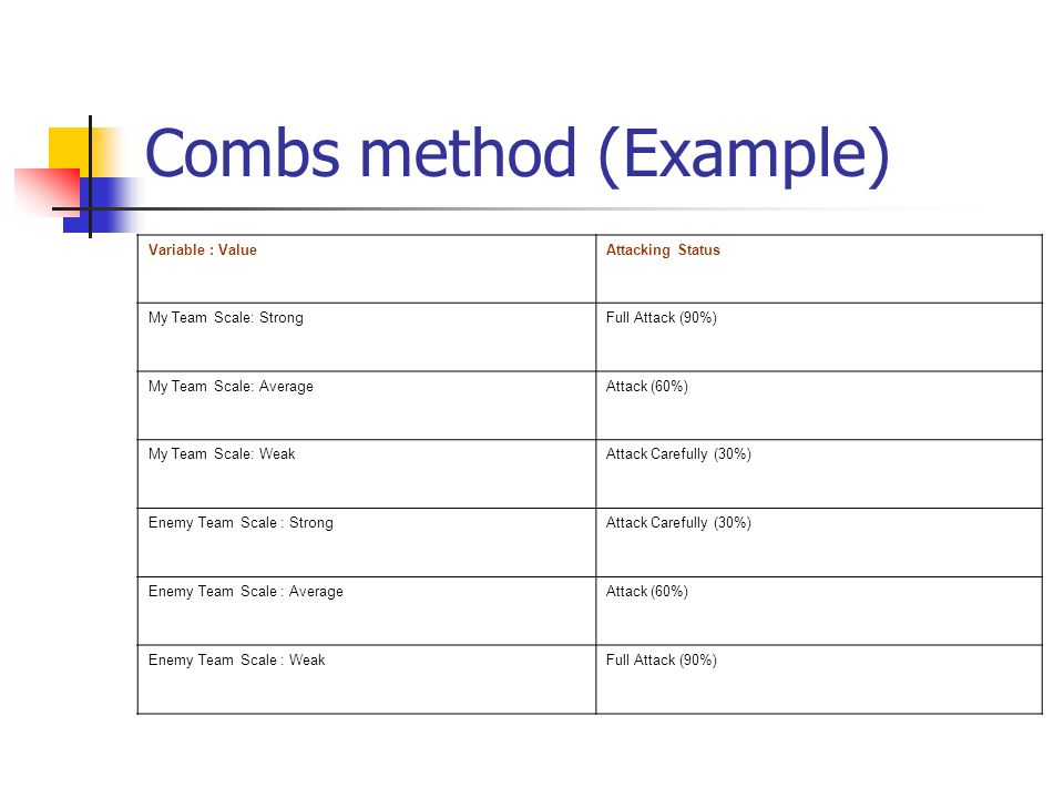 Combs method (Example) Variable : ValueAttacking Status My Team Scale: StrongFull Attack (90%) My Team Scale: AverageAttack (60%) My Team Scale: WeakA