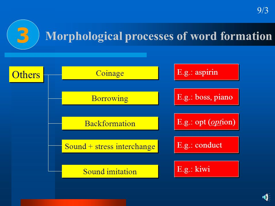 Others Coinage Borrowing Morphological processes of word formation Backformation Sound + stress interchange Sound imitation E.g.: aspirin E.g.: boss,
