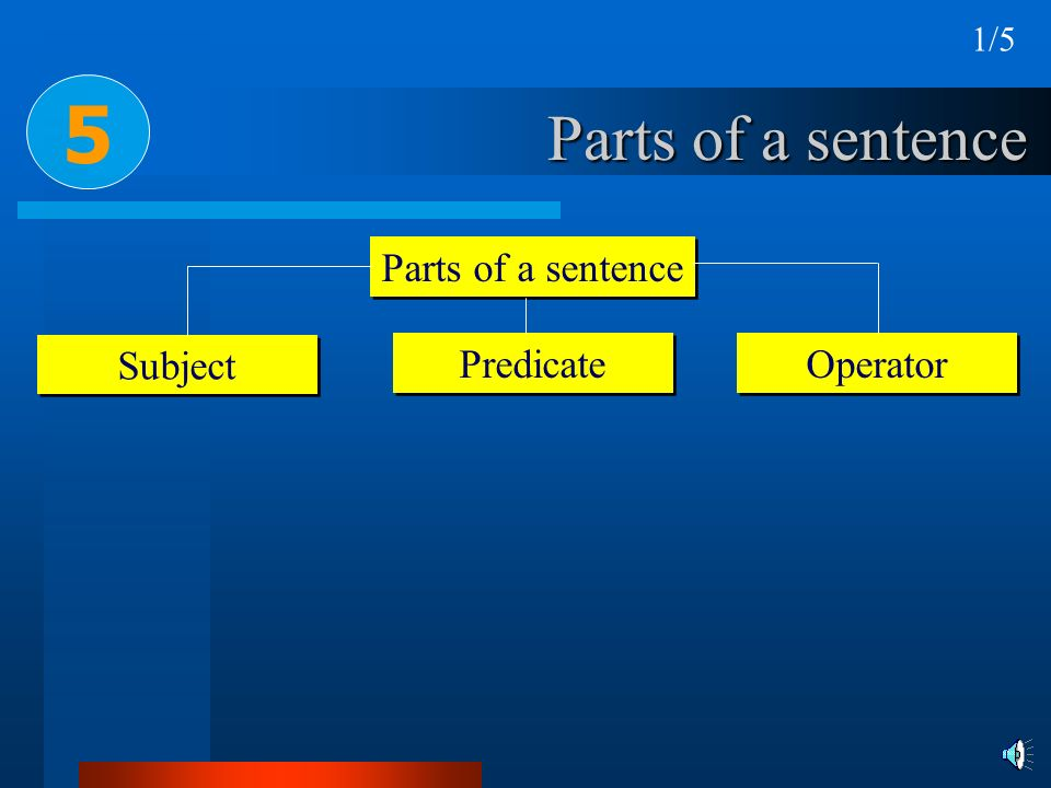 Parts of a sentence Subject Predicate 5 Operator 1/5