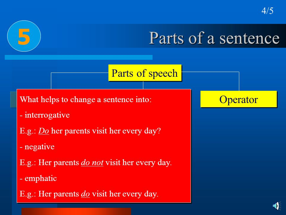Parts of a sentence Parts of speech Subject Predicate 5 Operator What helps to change a sentence into: - interrogative E.g.: Do her parents visit her