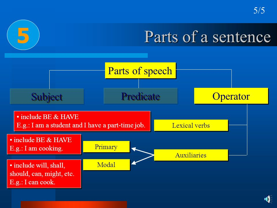 Parts of a sentence Parts of speech Subject Predicate 5 Operator 5/5 Lexical verbs Auxiliaries Primary Modal include BE & HAVE E.g.: I am a student an
