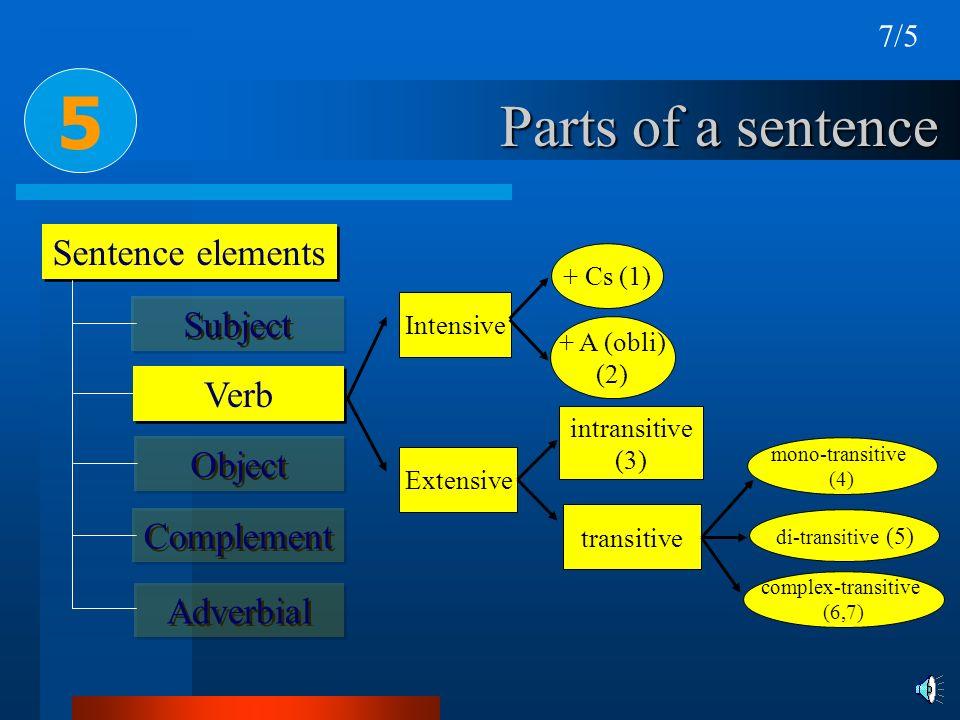Parts of a sentence Sentence elements 5 Subject Verb Object Complement Adverbial Intensive Extensive + Cs (1) + A (obli) (2) intransitive (3) transiti