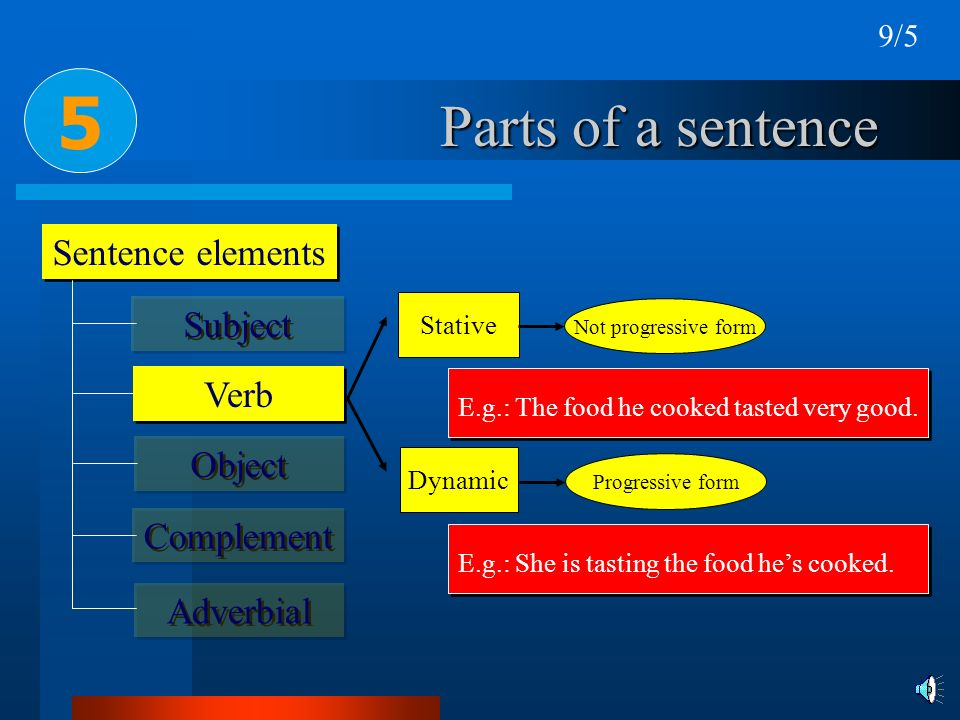Parts of a sentence Sentence elements 5 Subject Verb Object Complement Adverbial Stative Dynamic Not progressive form Progressive form E.g.: The food