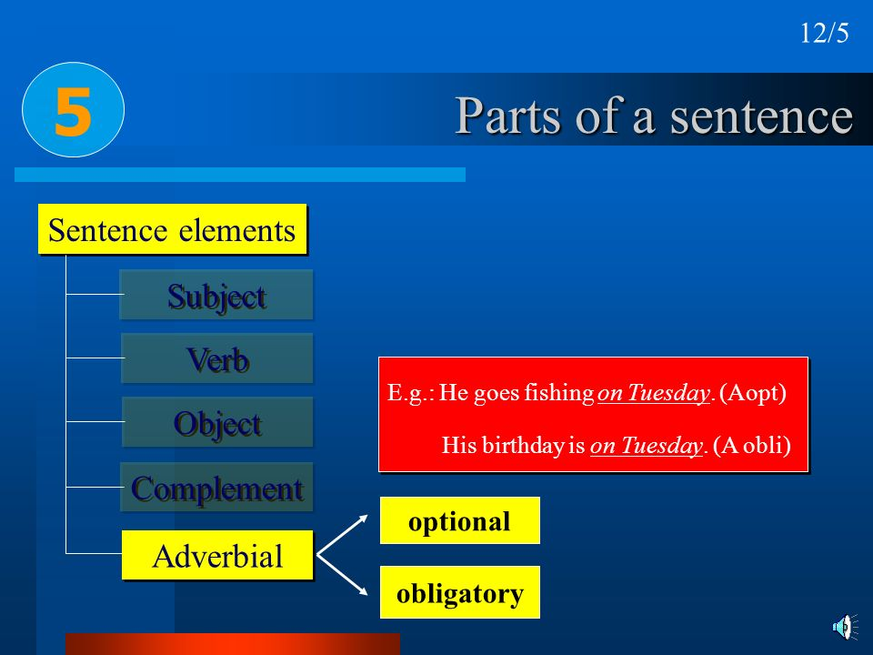 Parts of a sentence Sentence elements 5 Subject Verb Object Complement Adverbial E.g.: He goes fishing on Tuesday. (Aopt) His birthday is on Tuesday.