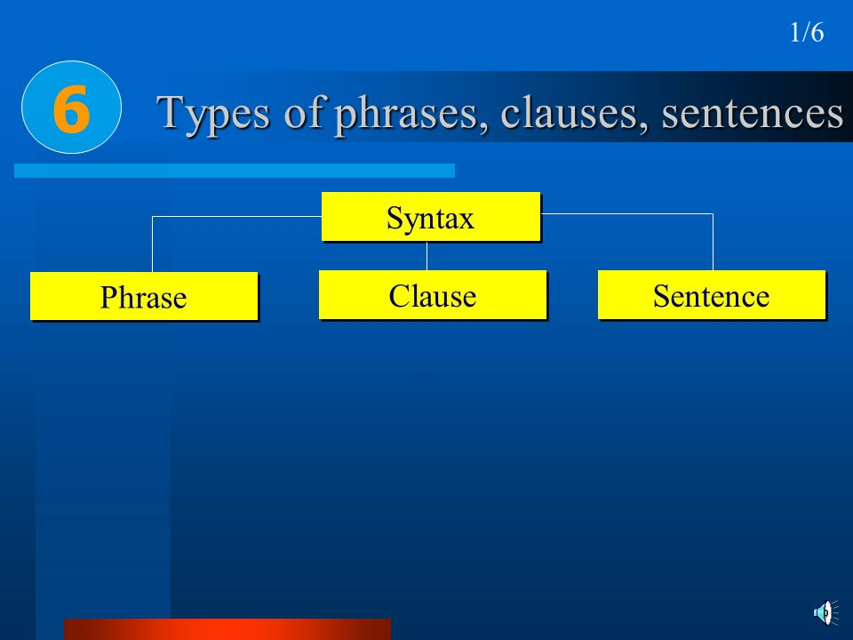 Types of phrases, clauses, sentences Syntax Phrase Clause 6 Sentence 1/6