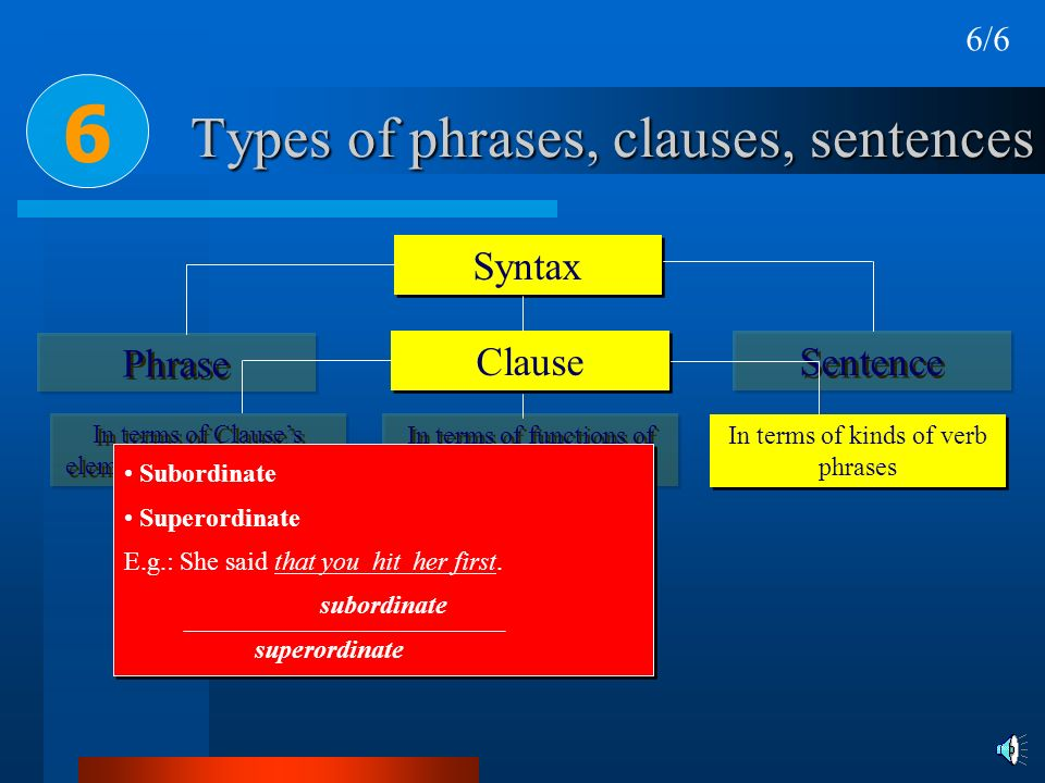 Types of phrases, clauses, sentences Syntax Phrase Clause 6 Sentence In terms of Clauses elements & verb patterns In terms of kinds of verb phrases In