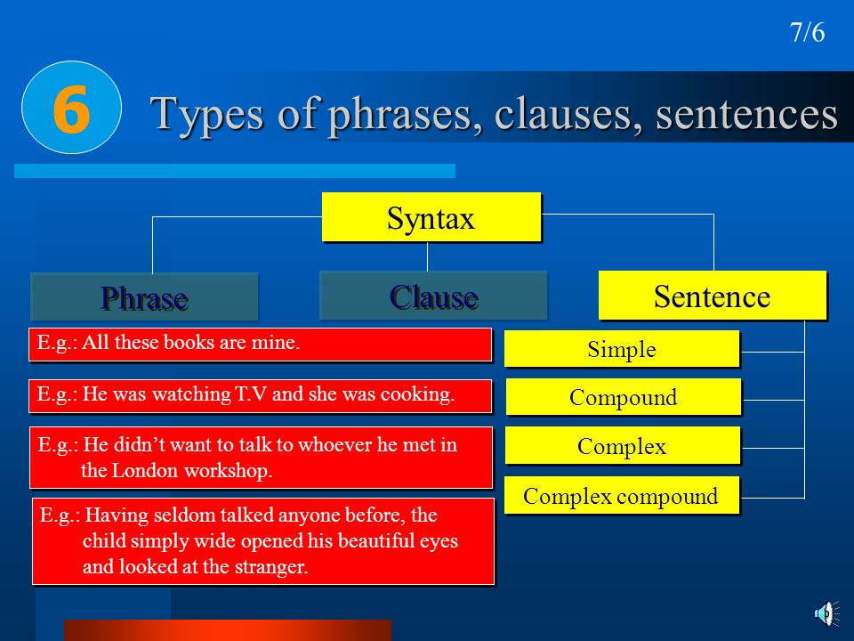 Types of phrases, clauses, sentences Syntax Phrase Clause 6 Sentence Complex compound Complex Compound Simple E.g.: All these books are mine. E.g.: He
