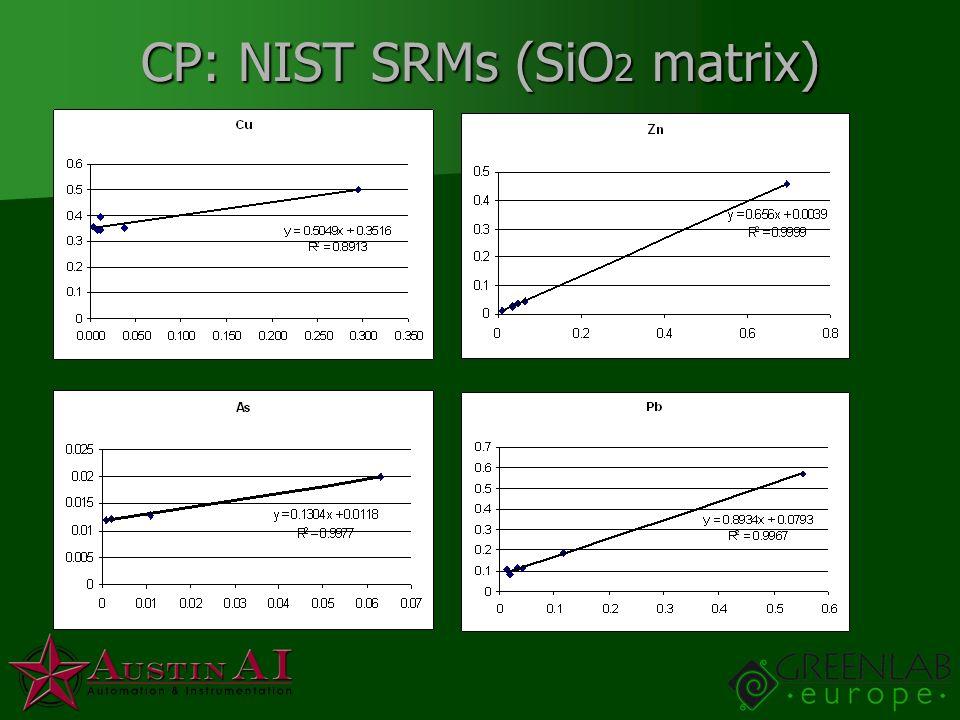 CP: NIST SRMs (SiO 2 matrix)