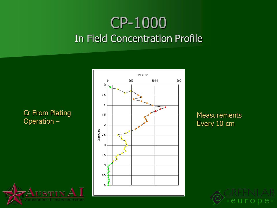 CP-1000 In Field Concentration Profile Cr From Plating Operation – Measurements Every 10 cm