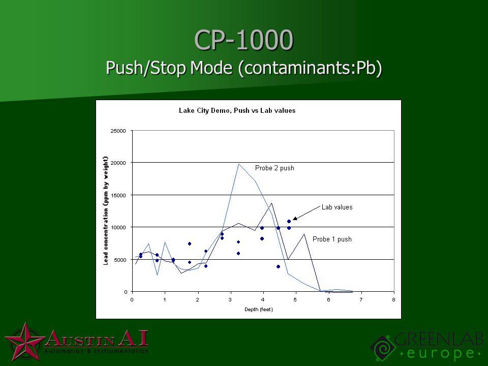 CP-1000 Push/Stop Mode (contaminants:Pb)