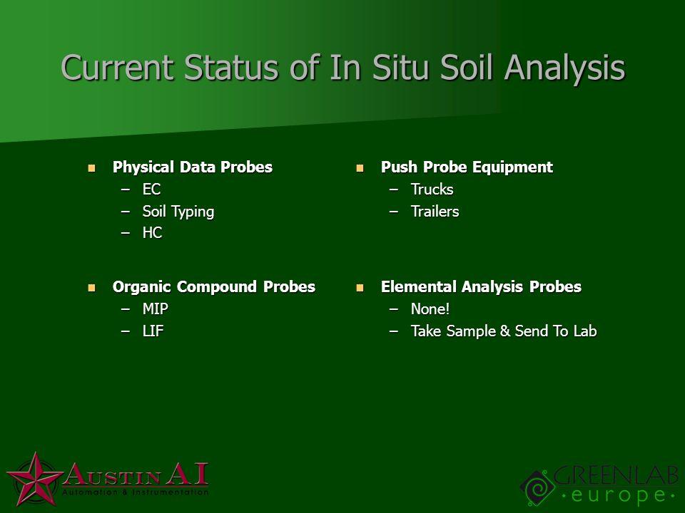 Current Status of In Situ Soil Analysis Physical Data Probes Physical Data Probes –EC –Soil Typing –HC Organic Compound Probes Organic Compound Probes