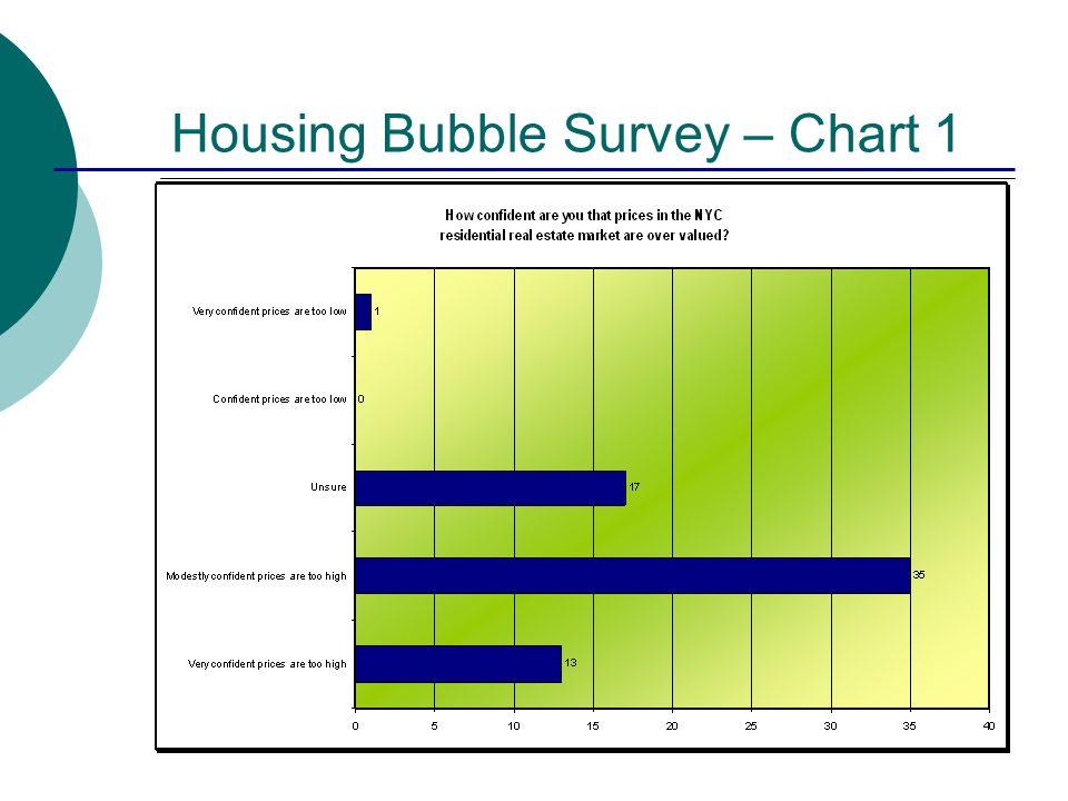 Housing Bubble Survey – Chart 1