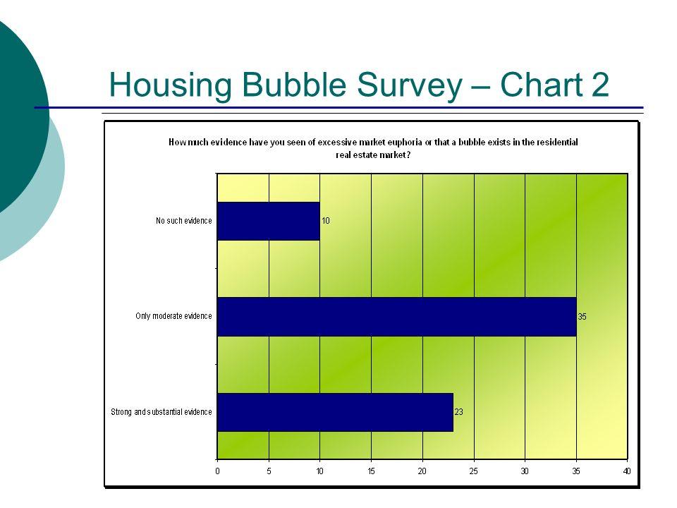 Housing Bubble Survey – Chart 2