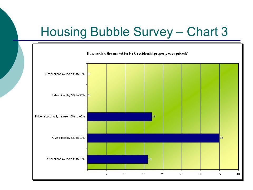 Housing Bubble Survey – Chart 3