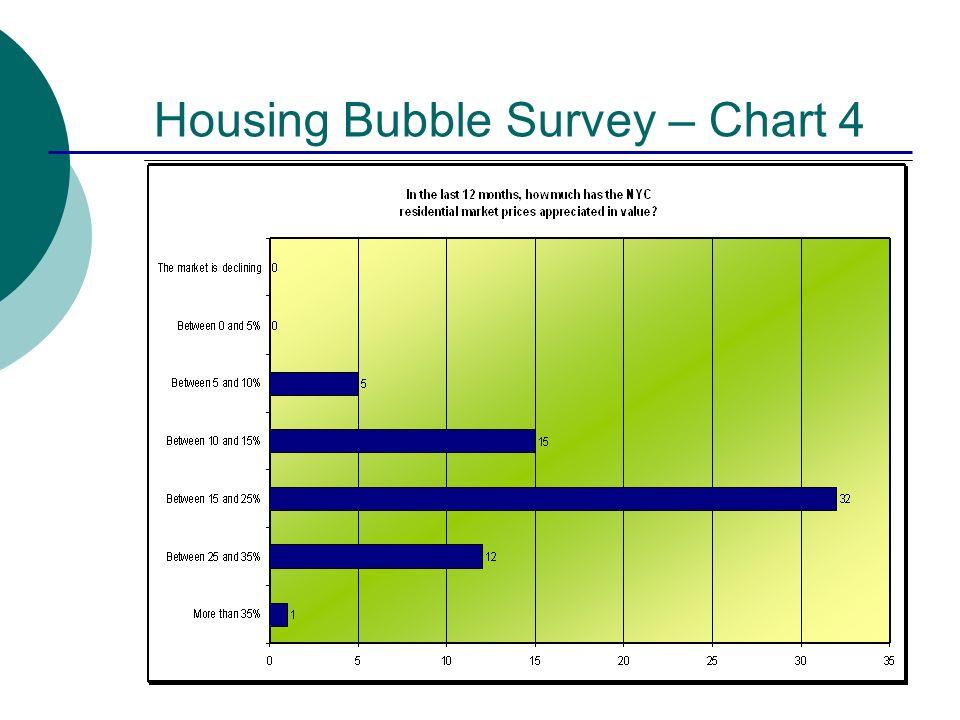 Housing Bubble Survey – Chart 4